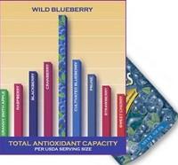 Antioxchart